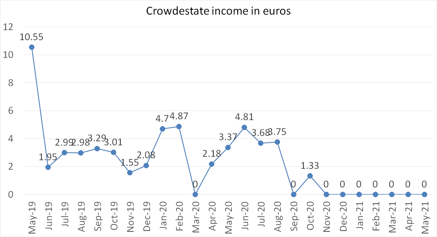 crowdesttate income in euros in may 2021