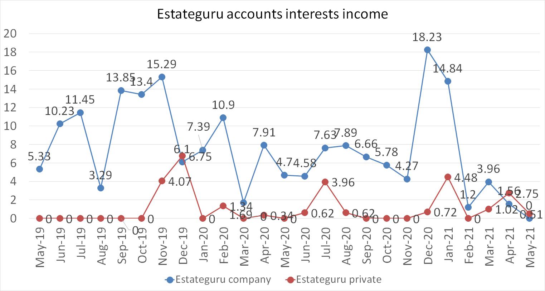 estateguru accounts interests income in may 2021