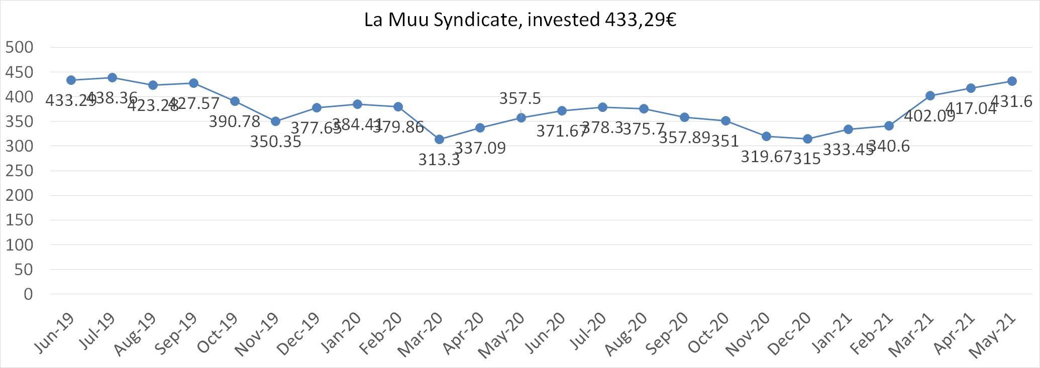 la muu syndicate worth in may 2021