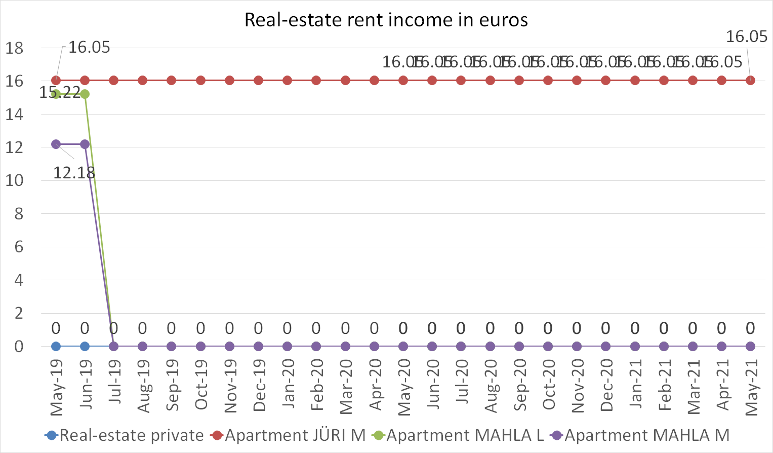 real-estate rent income in euros in may 2021