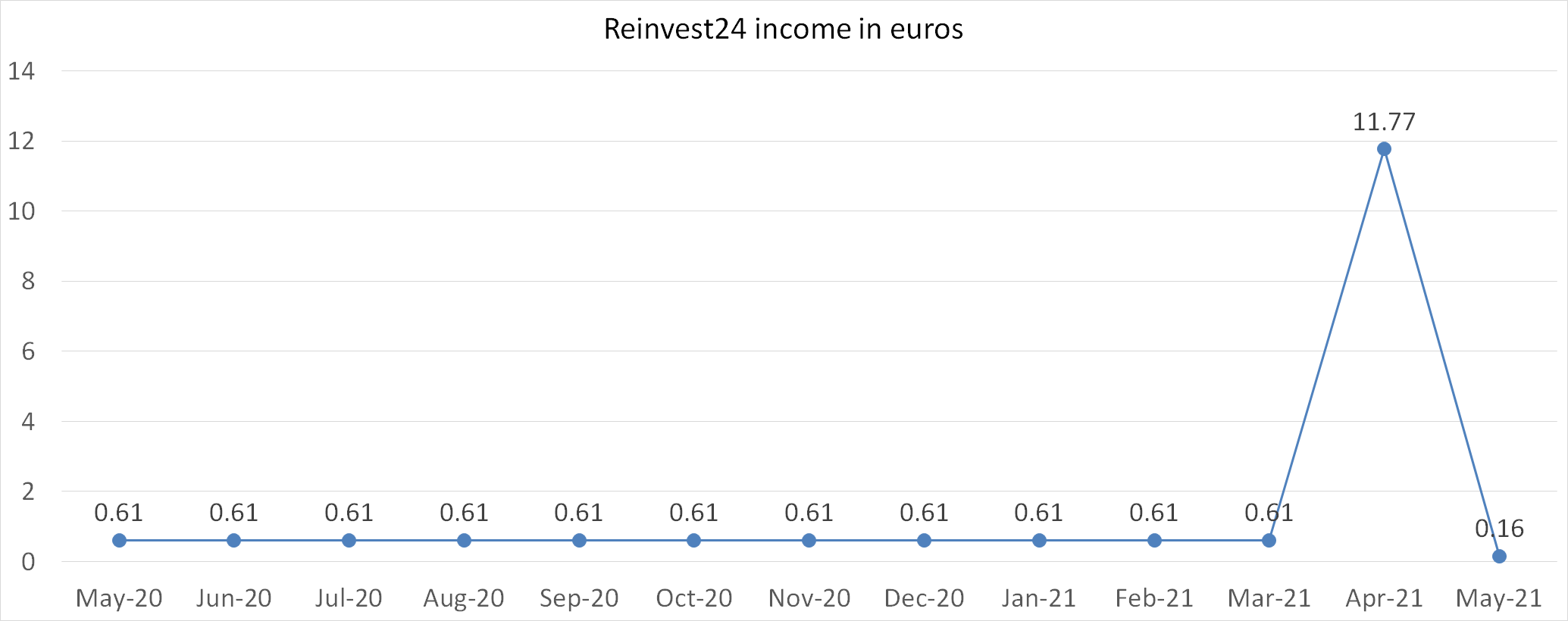 reinvest24 income in euros in may 2021