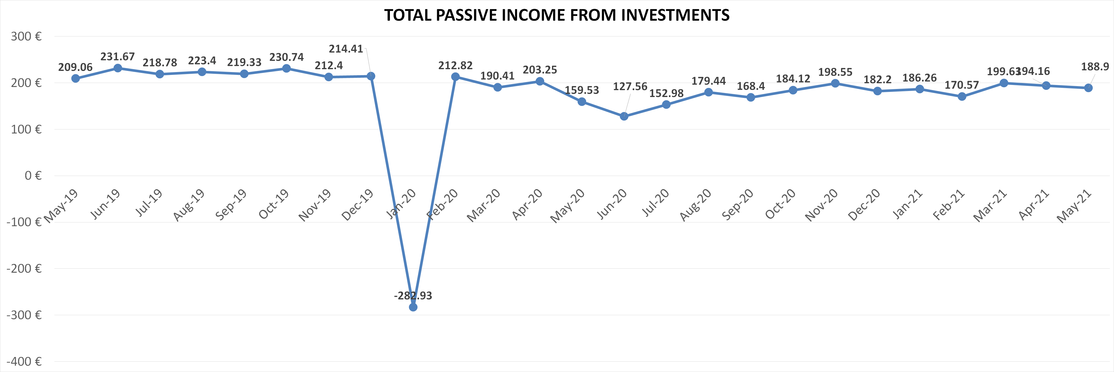 total passive income financefreedom.eu blog in may 2021