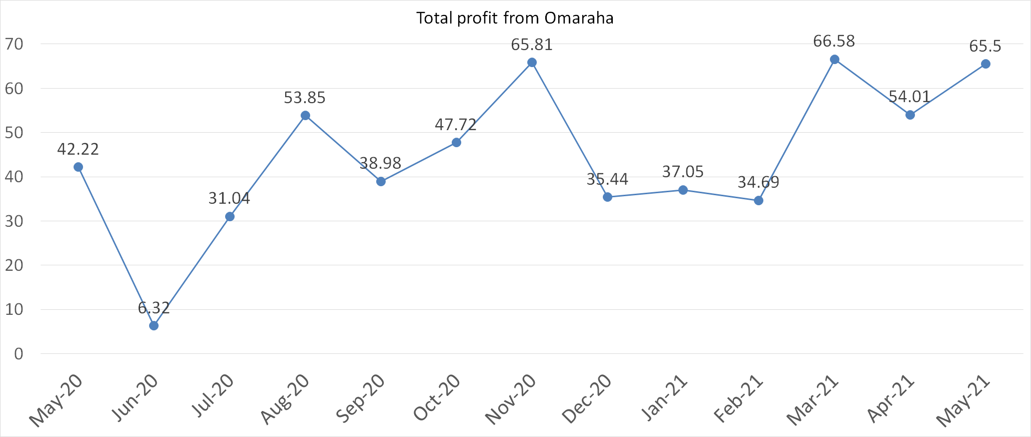 total profit from omaraha in may 2021