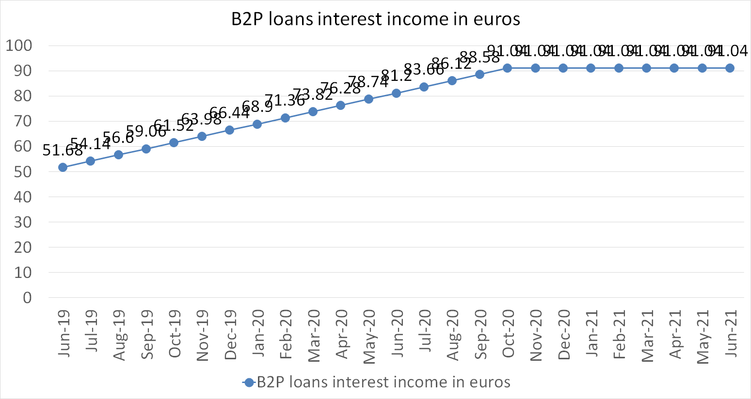 B2P loans interest income in june 2021