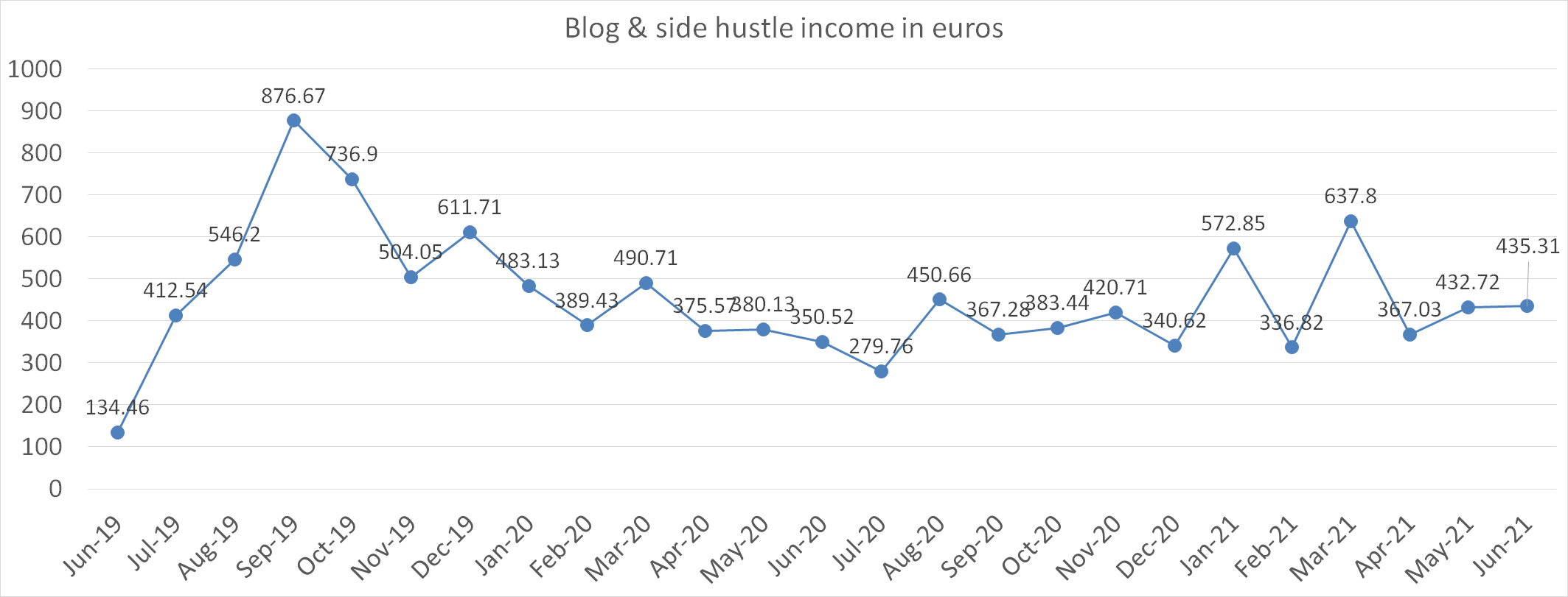 Blog and side hustle income in euros june 2021
