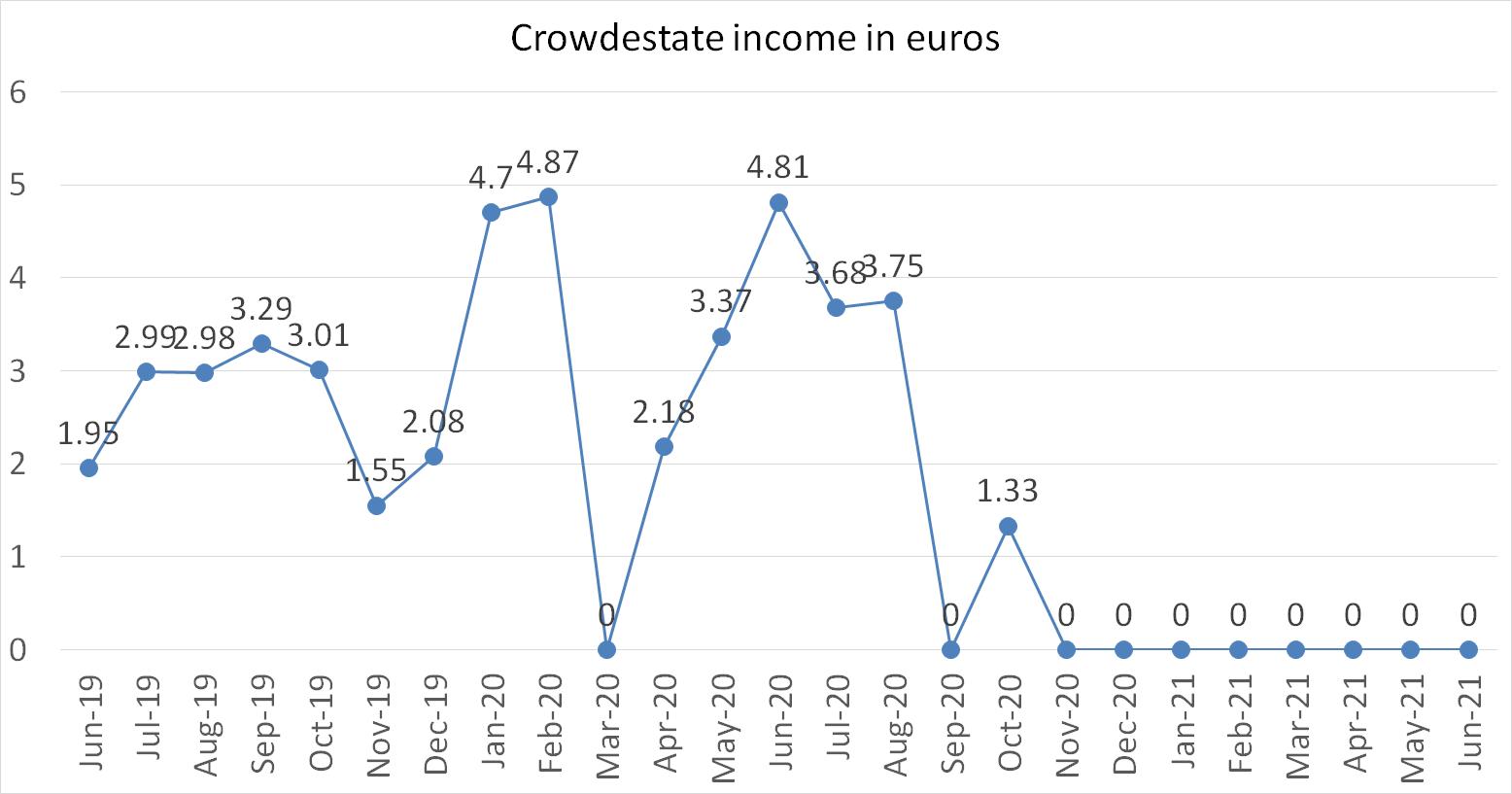 Crowdestate income in euros june 2021