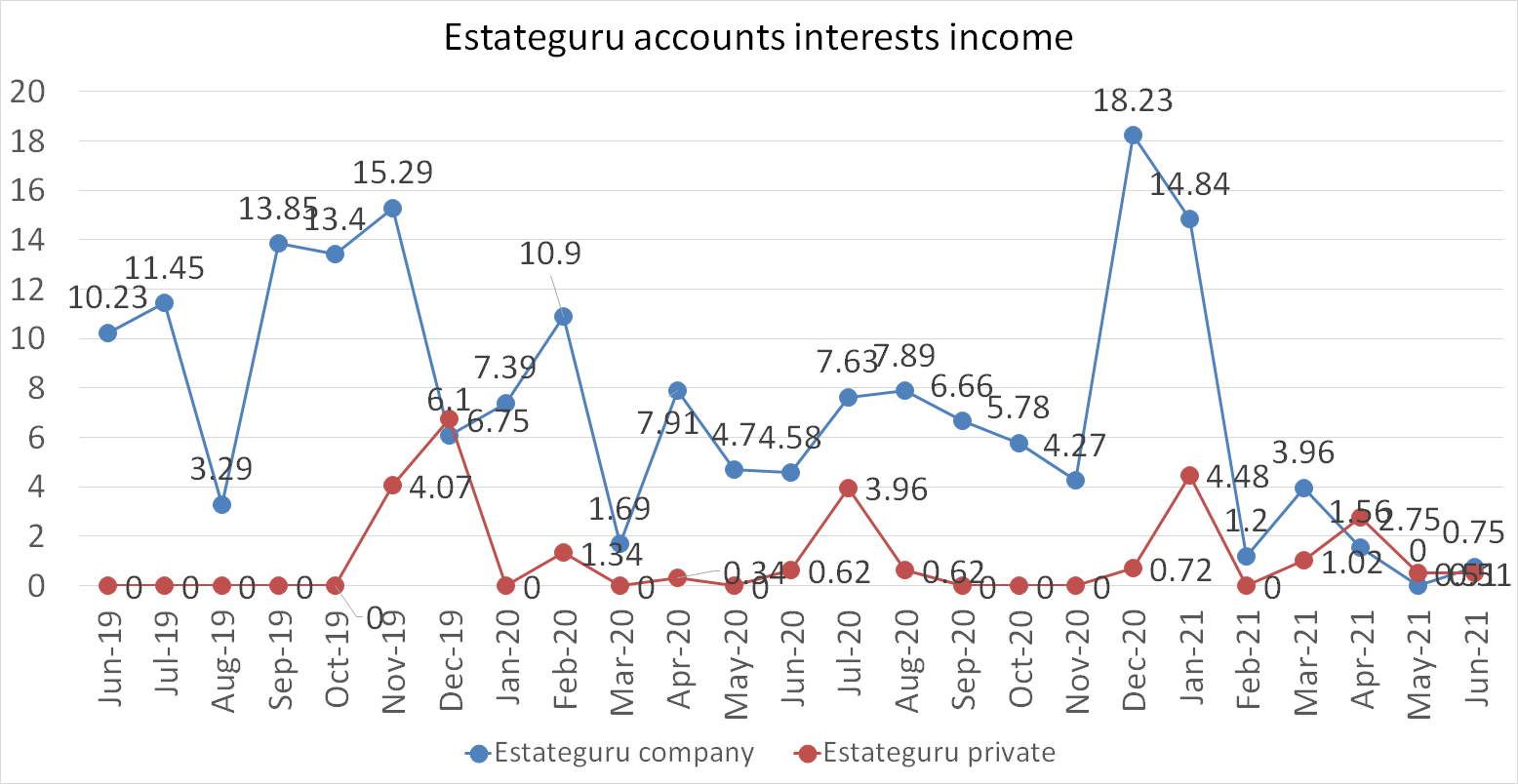 Estateguru accounts interests income in june 2021