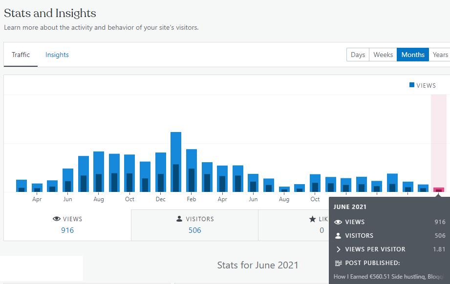 Financefreedom.eu blog stats