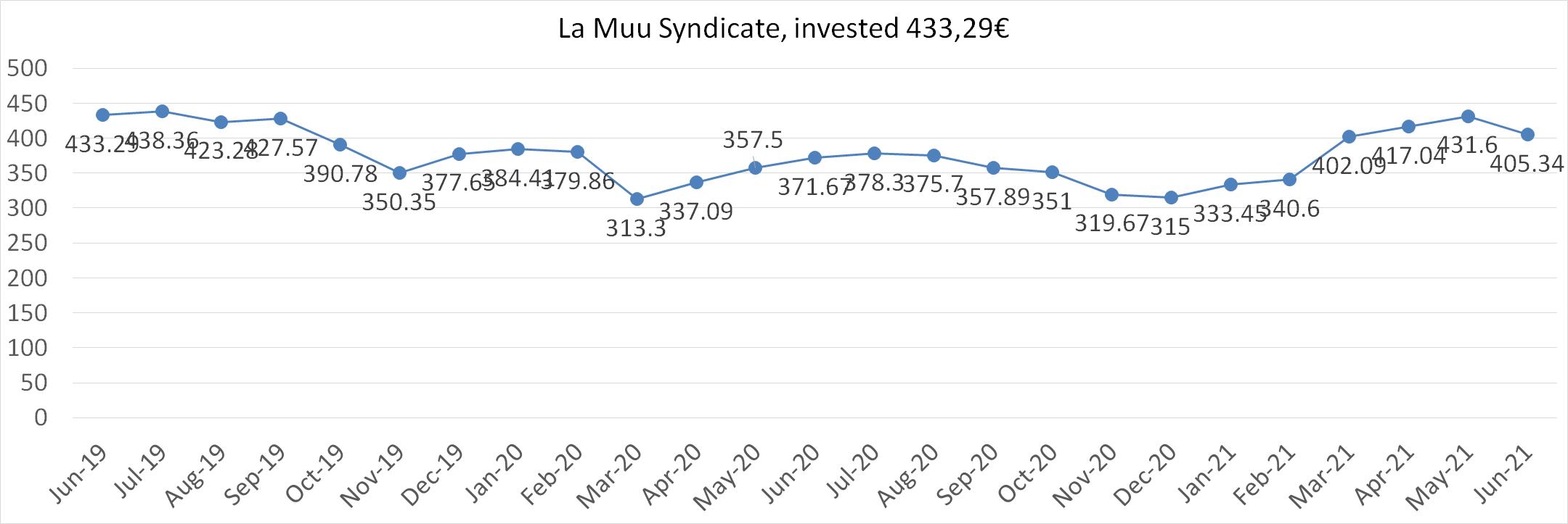 La Muu syndicate worth june 2021