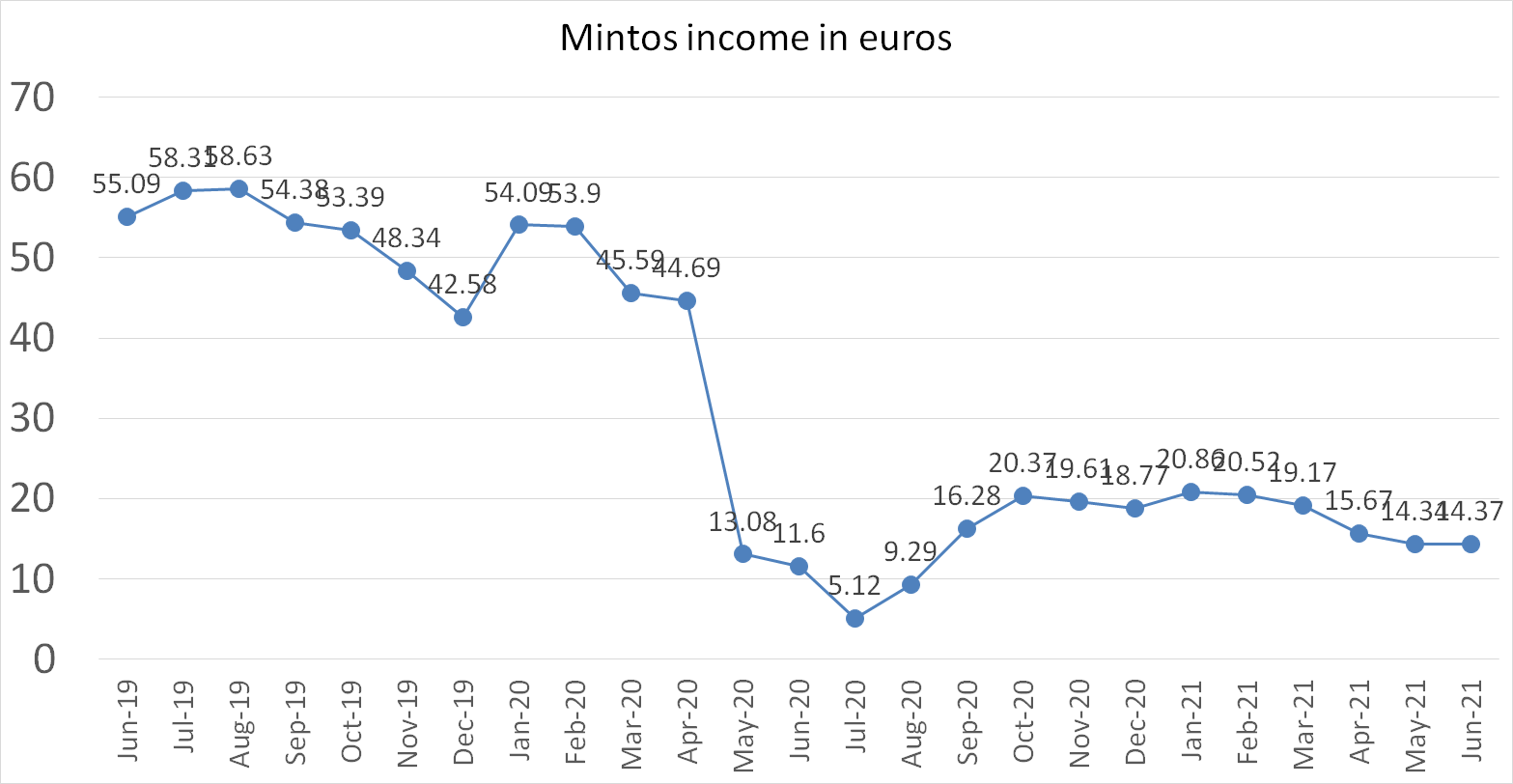 Mintos income in June 2021