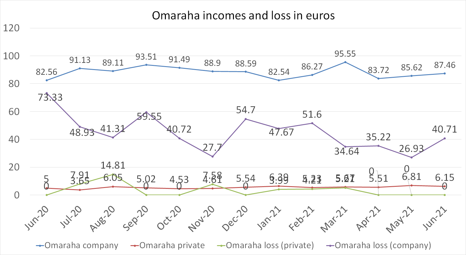 Omaraha incomes and loss in june 2021