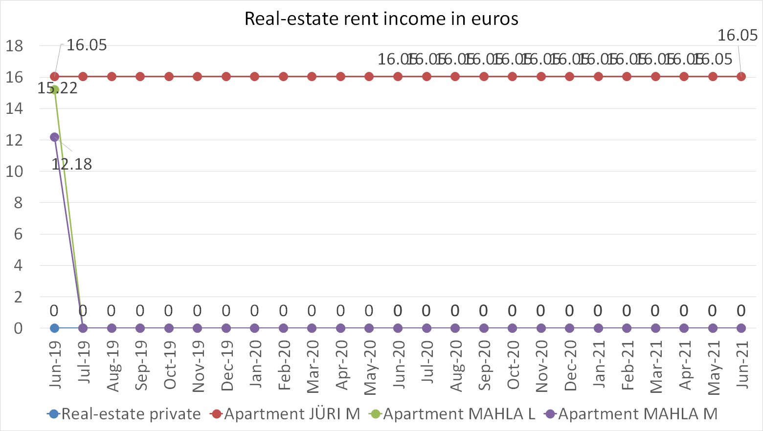 Real-estate rent incomes in euros june 2021