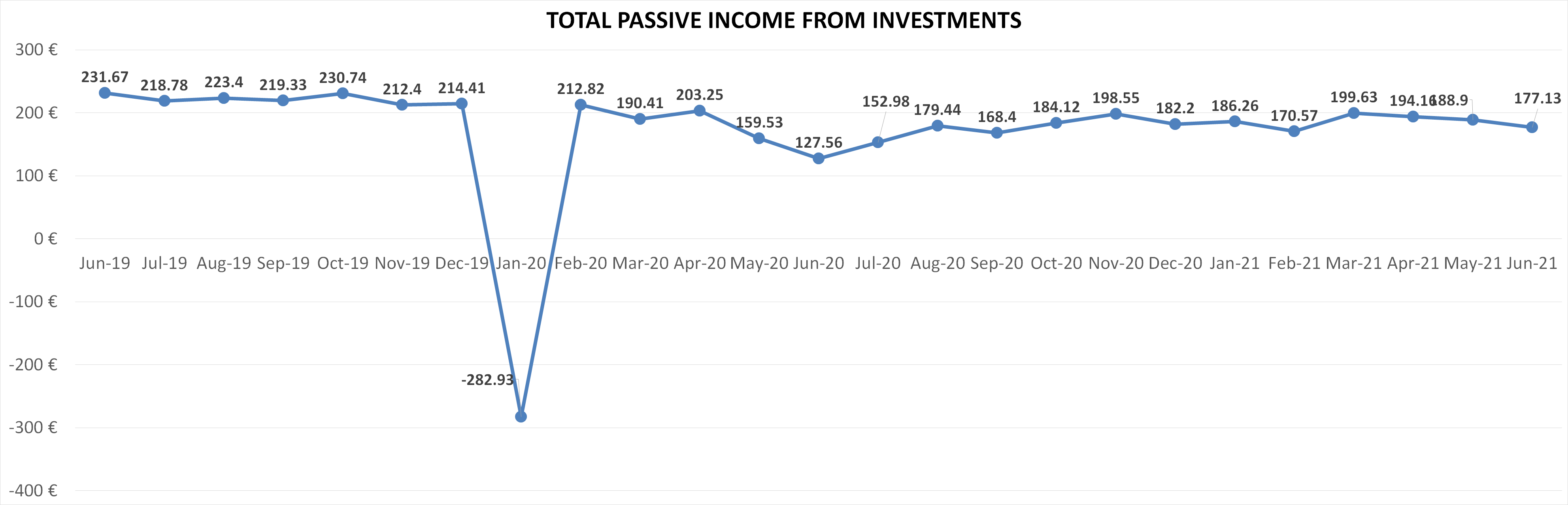 Total passive income from investments june 2021