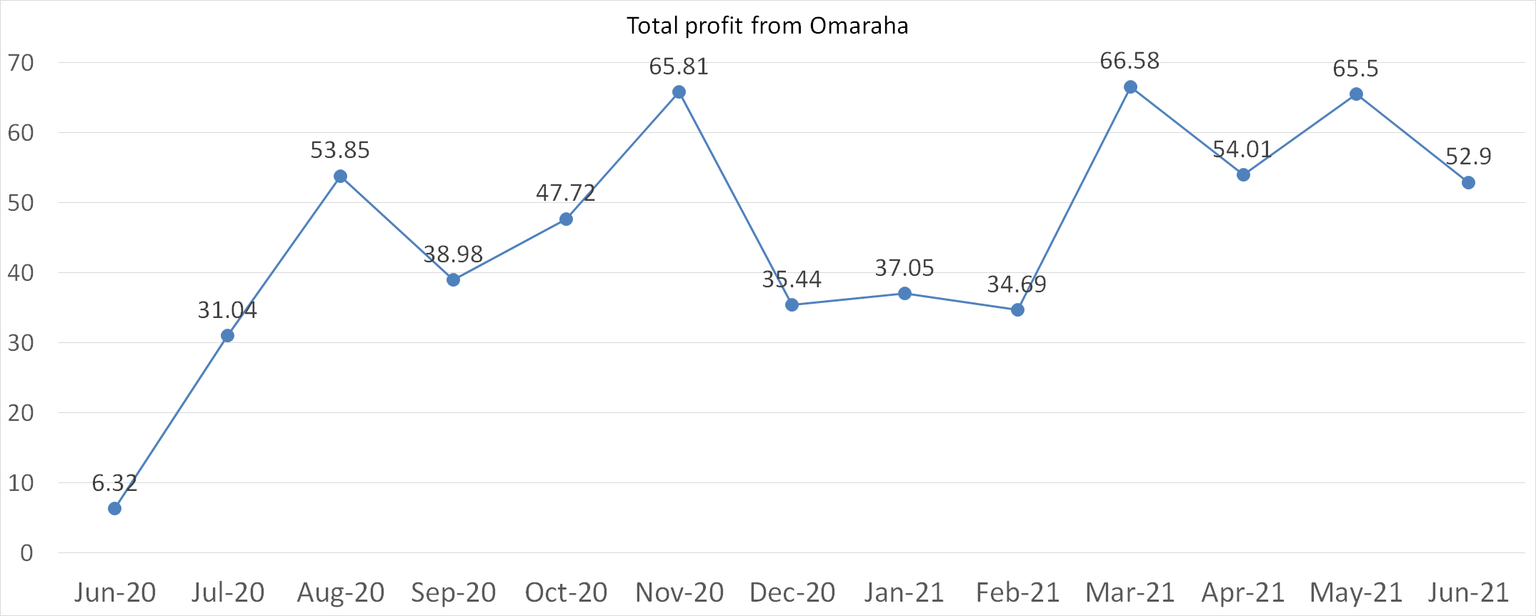 Total profit from Omaraha in june 2021