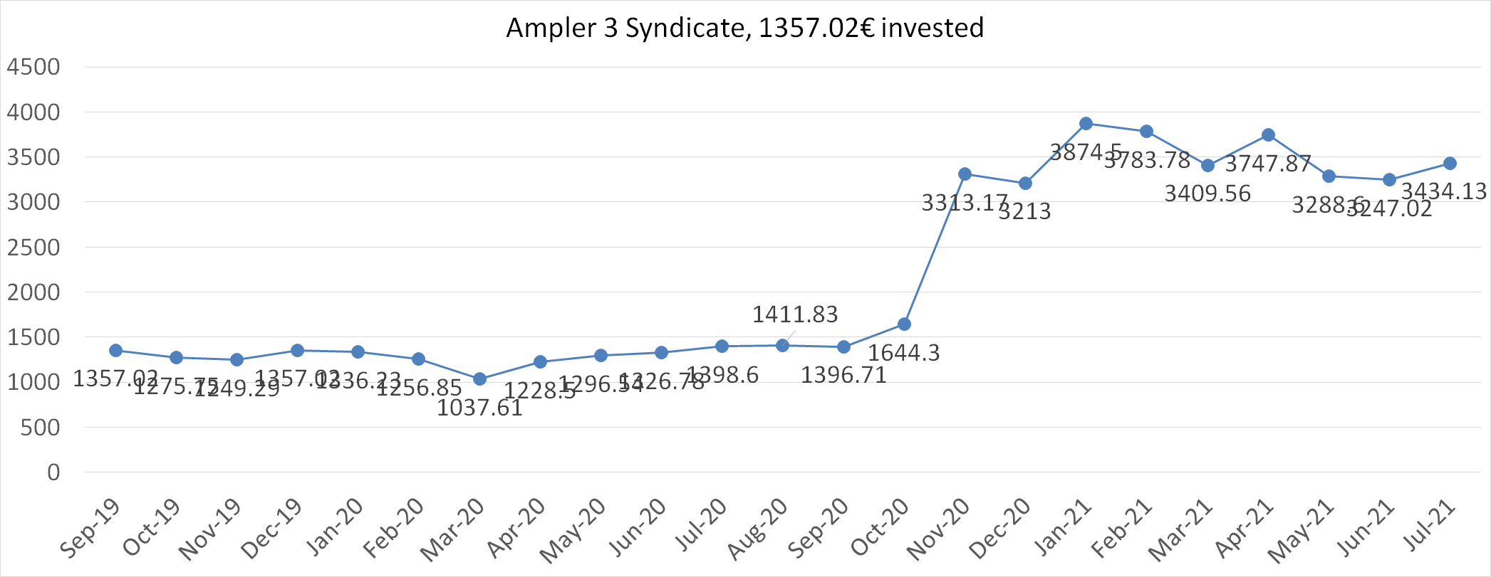Ampler 3 syndicate worth july 2021