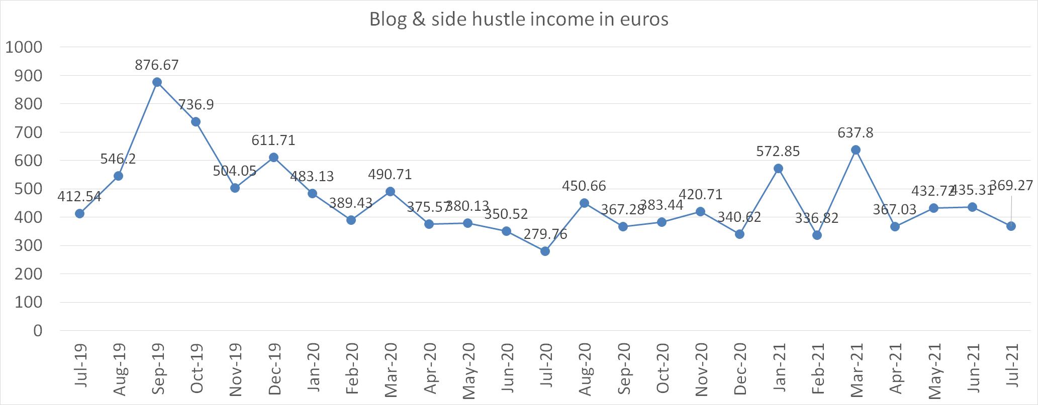 Blog & side hustles income in july 2021