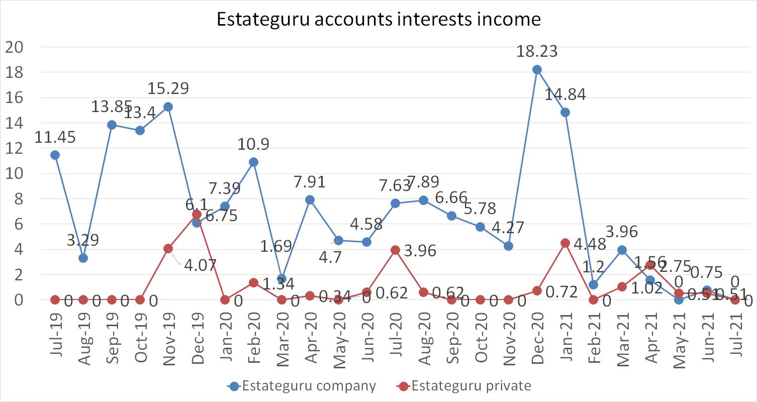 Estateguru accounts interests income july 2021