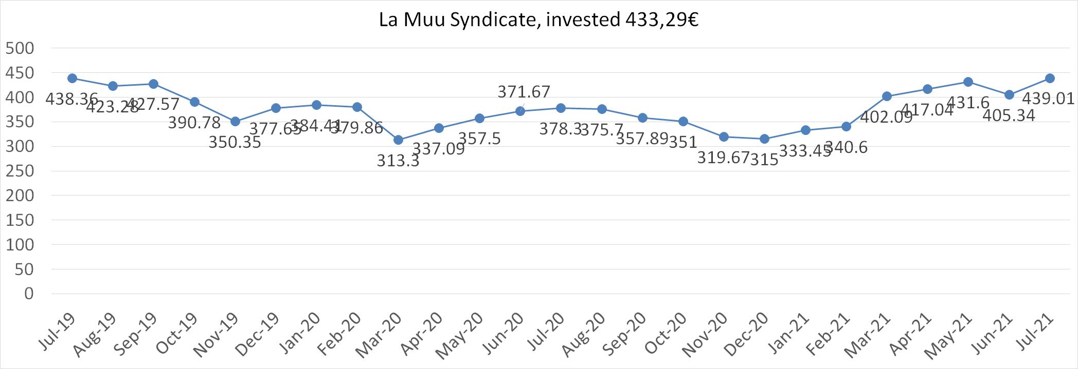 La muu syndicate worth july 2021