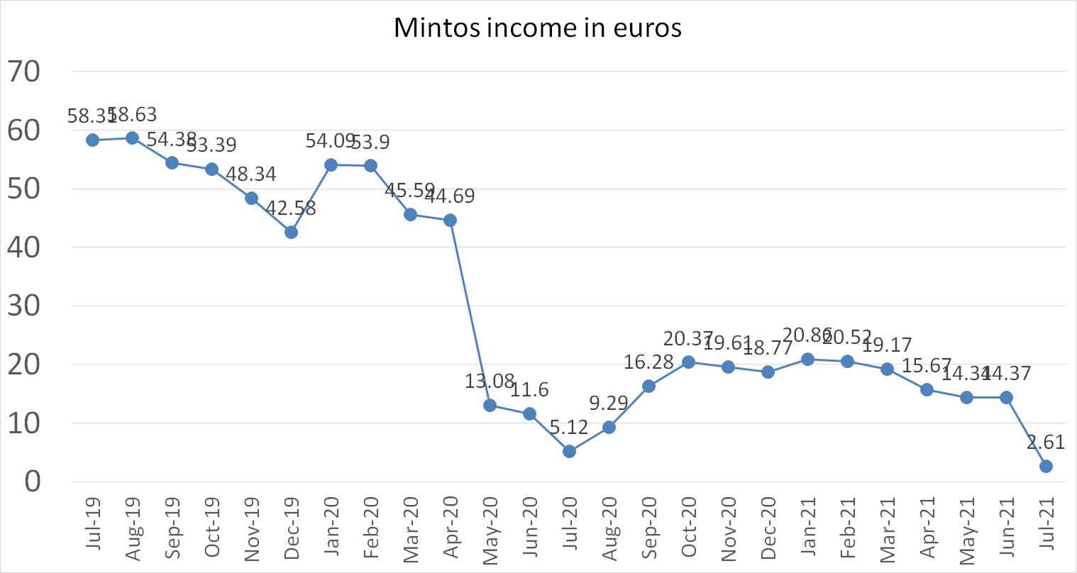 Mintos p2p income july 2021