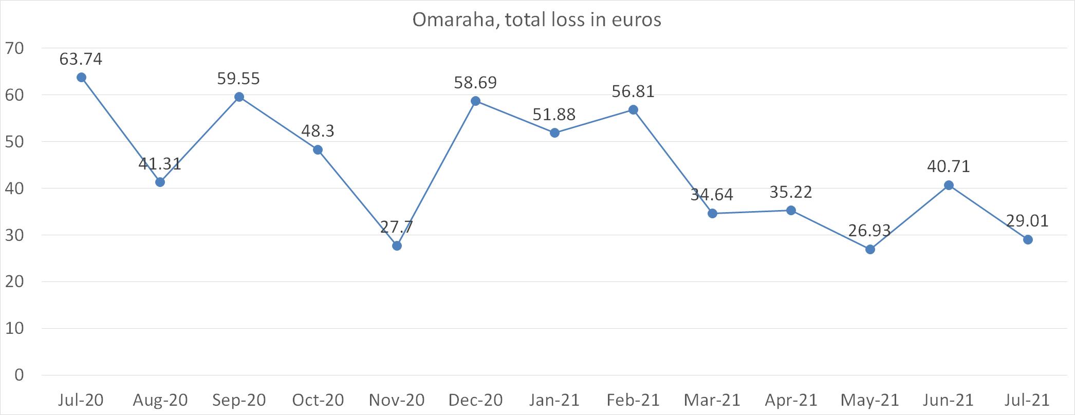 Omaraha, total loss in euros july 2021