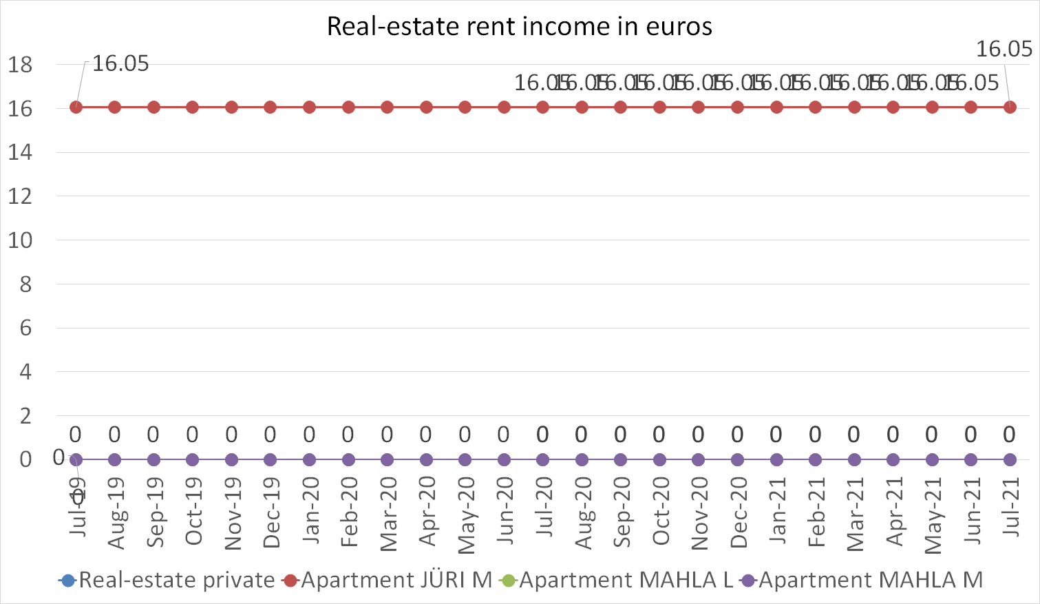 Real-estate rent income in euros july 2021