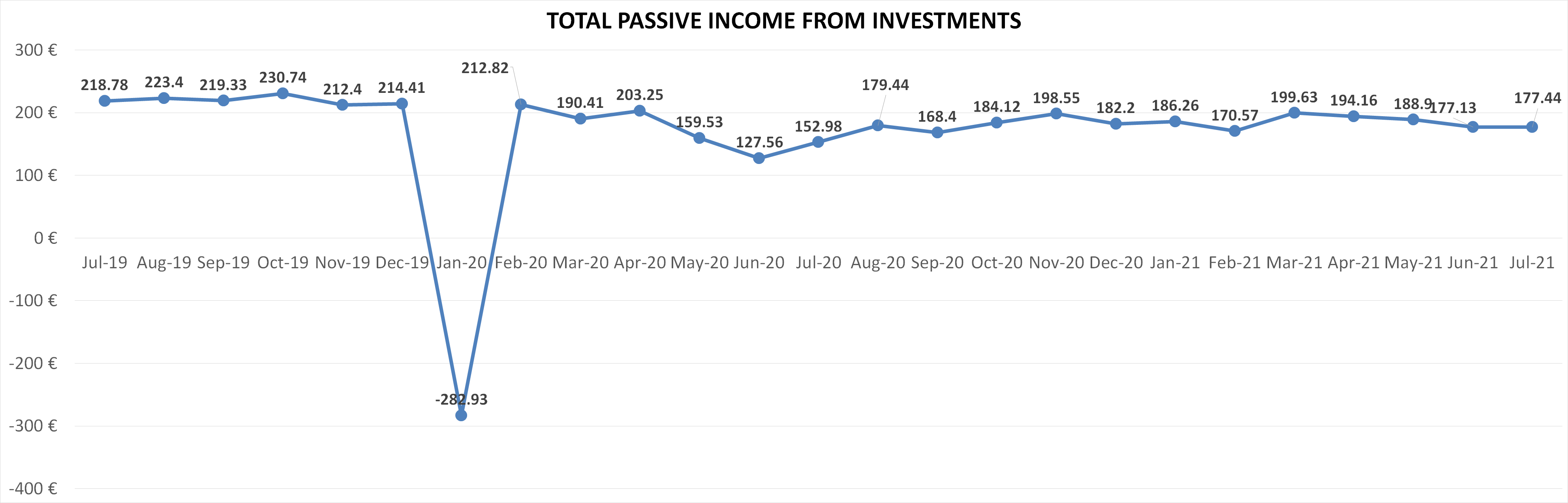 Total passive income from investments july 2021