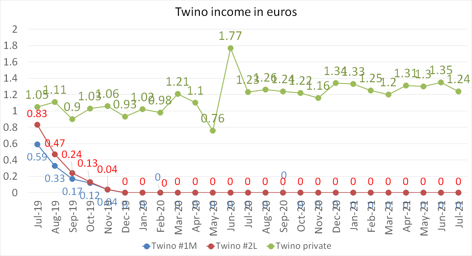 Twino income in euros july 2021